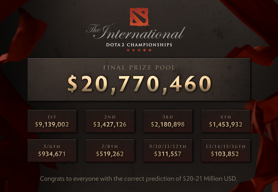 the international 2018, экономика dota 2, international, призовой фонд the international